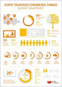 state-trustees-cherished-things-research-infographic-800px (002)